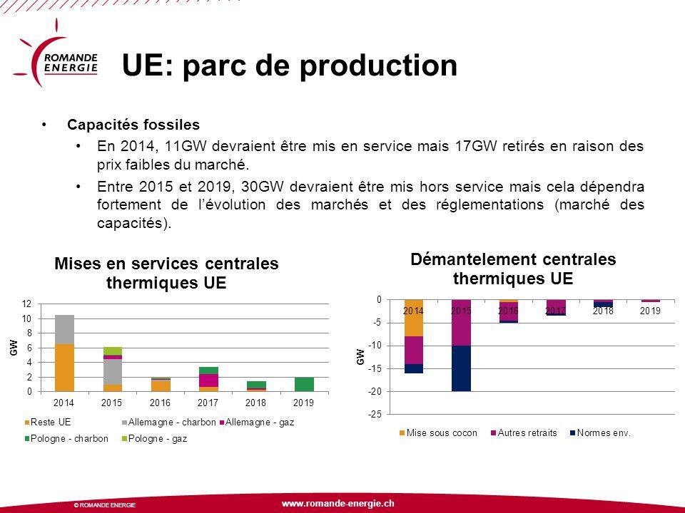 www.romande-energie.ch © ROMANDE ENERGIE UE: parc de production Capacités fossiles En 2014, 11GW devraient être mis en service mais 17GW retirés en ra