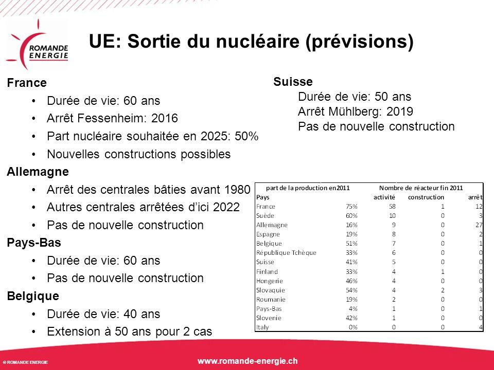 © ROMANDE ENERGIE www.romande-energie.ch UE: Sortie du nucléaire (prévisions) France Durée de vie: 60 ans Arrêt Fessenheim: 2016 Part nucléaire souhai