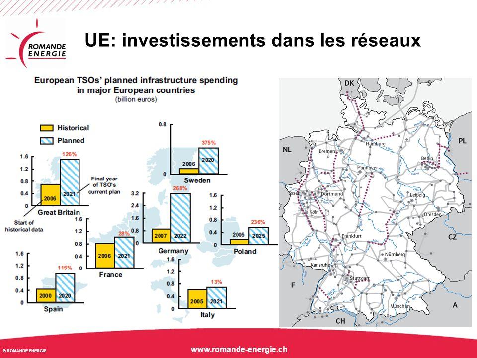 © ROMANDE ENERGIE www.romande-energie.ch UE: investissements dans les réseaux