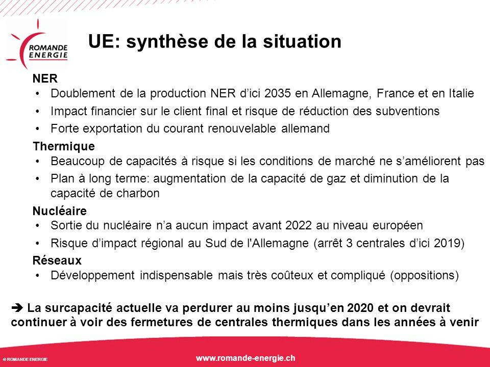 © ROMANDE ENERGIE www.romande-energie.ch UE: synthèse de la situation NER Doublement de la production NER d'ici 2035 en Allemagne, France et en Italie
