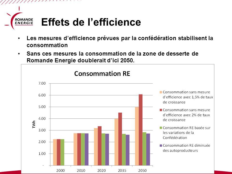 www.romande-energie.ch © ROMANDE ENERGIE Effets de l'efficience Les mesures d'efficience prévues par la confédération stabilisent la consommation Sans