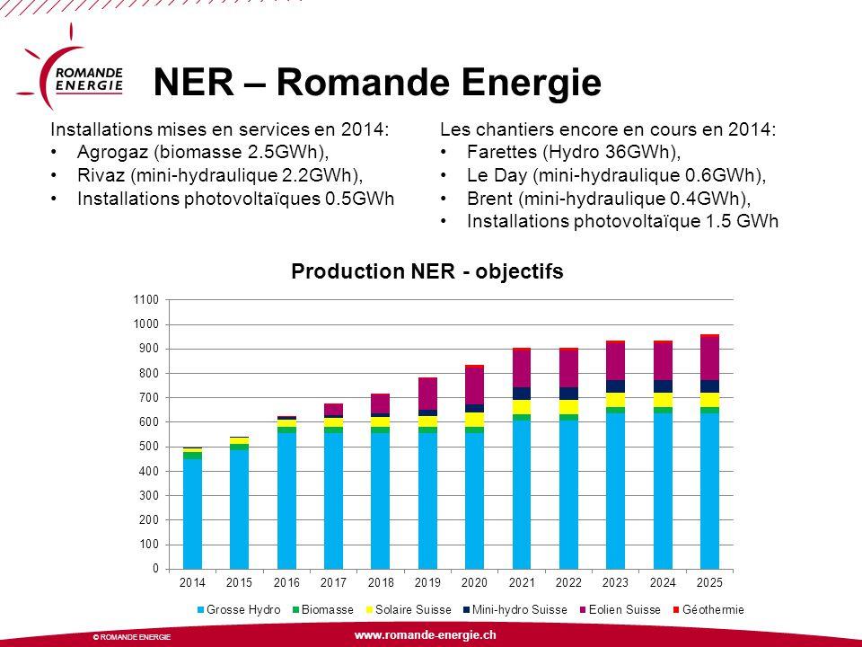 www.romande-energie.ch © ROMANDE ENERGIE NER – Romande Energie Installations mises en services en 2014: Agrogaz (biomasse 2.5GWh), Rivaz (mini-hydraul