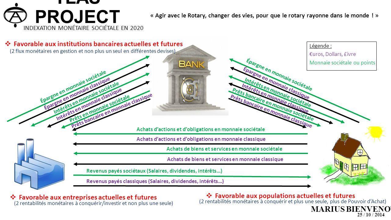 MARIUS BIENVENOT  Favorable aux institutions bancaires actuelles et futures Revenus payés classiques (Salaires, dividendes, intérêts…) Revenus payés