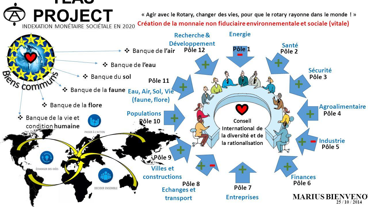1 2 3 4 5 6 7 9 8 10 11 12 Conseil International de la diversité et de la rationalisation Pôle 1 Pôle 5 Pôle 6 Pôle 8 Pôle 9 Pôle 10 Pôle 11 Pôle 12 Pôle 3 Pôle 2 Pôle 7 Pôle 4 + - + + - + + + Energie Santé Sécurité Agroalimentaire Industrie Entreprises Populations Echanges et transport Villes et constructions Finances Eau, Air, Sol, Vie (faune, flore) Recherche & Développement + + + +  Banque de l'air  Banque de l'eau  Banque du sol  Banque de la faune  Banque de la flore  Banque de la vie et condition humaine INDEXATION MONÉTAIRE SOCIÉTALE EN 2020 TLAS PROJECT « Agir avec le Rotary, changer des vies, pour que le rotary rayonne dans le monde .