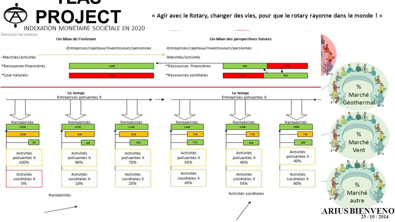 % Marché mondial de l'Energie actuelle % Marché Biomasse % Marché solaire % Marché hydro % Marché Charbon % Marché gaz % Marché oïl % Marché Géothermal % Marché nucléaire % Marché autre % Marché Vent Pôle 1 : Energie - MARIUS BIENVENOT 25 / 10 / 2014 INDEXATION MONÉTAIRE SOCIÉTALE EN 2020 TLAS PROJECT « Agir avec le Rotary, changer des vies, pour que le rotary rayonne dans le monde .