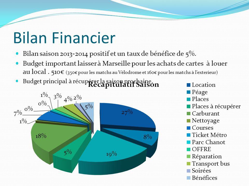Bilan Financier Bilan saison 2013-2014 positif et un taux de bénéfice de 5%. Budget important laisser à Marseille pour les achats de cartes à louer au