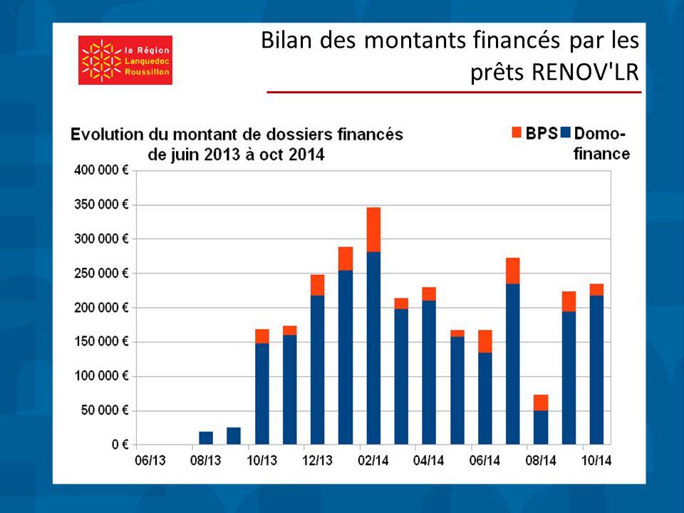 Bilan des montants financés par les prêts RENOV LR