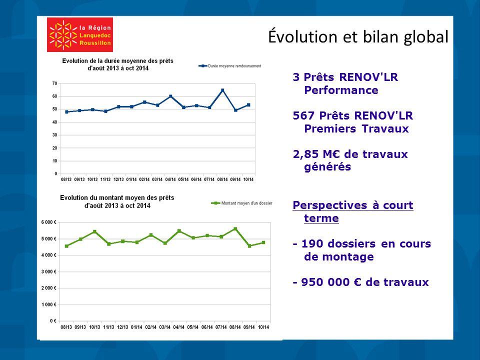 Évolution et bilan global 3 Prêts RENOV LR Performance 567 Prêts RENOV LR Premiers Travaux 2,85 M€ de travaux générés Perspectives à court terme - 190 dossiers en cours de montage - 950 000 € de travaux