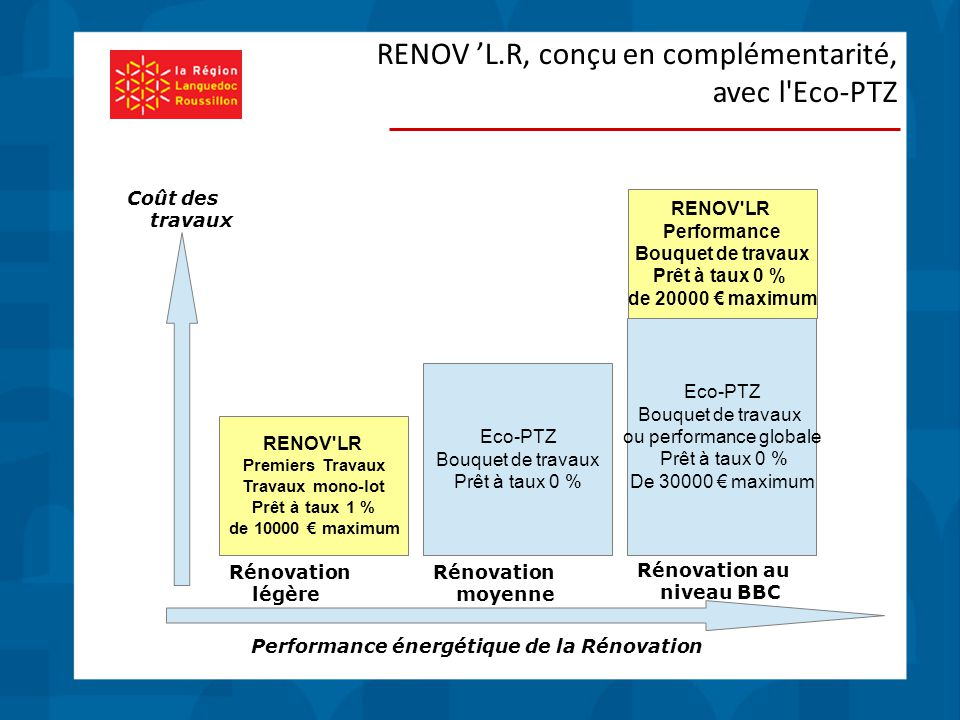 RENOV 'L.R, conçu en complémentarité, avec l Eco-PTZ RENOV LR Premiers Travaux Travaux mono-lot Prêt à taux 1 % de 10000 € maximum Eco-PTZ Bouquet de travaux Prêt à taux 0 % Eco-PTZ Bouquet de travaux ou performance globale Prêt à taux 0 % De 30000 € maximum RENOV LR Performance Bouquet de travaux Prêt à taux 0 % de 20000 € maximum Rénovation légère Rénovation moyenne Rénovation au niveau BBC Performance énergétique de la Rénovation Coût des travaux