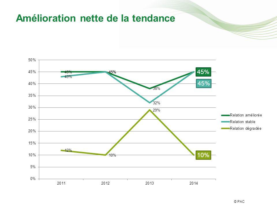 © PAC Amélioration nette de la tendance