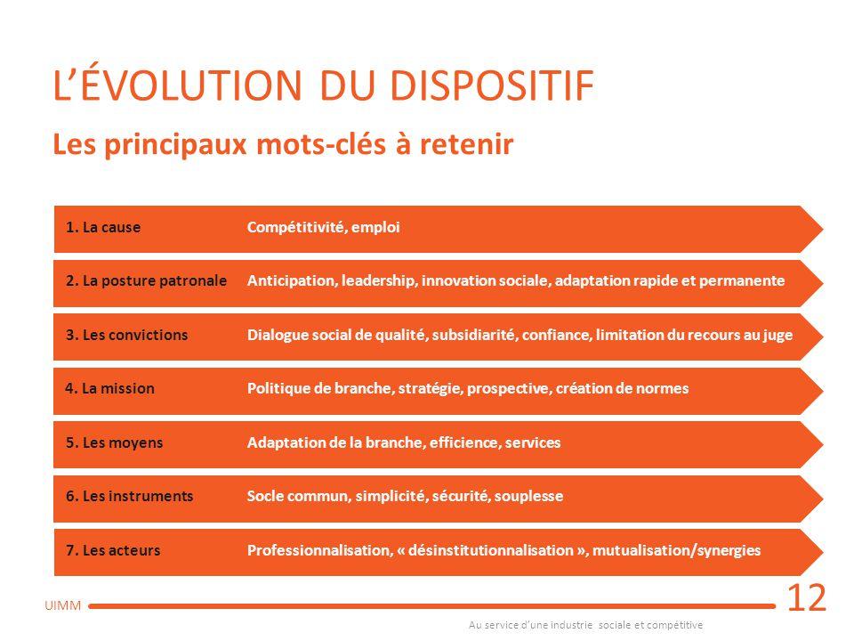 Au service d'une industrie sociale et compétitive UIMM L'ÉVOLUTION DU DISPOSITIF Les principaux mots-clés à retenir 1. La causeCompétitivité, emploi2.