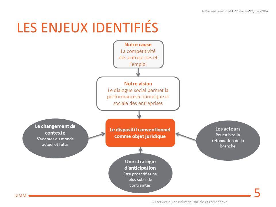 Au service d'une industrie sociale et compétitive UIMM PROMOUVOIR UN DIALOGUE SOCIAL DE QUALITÉ 6 CONTEXTE CONCURRENTIEL MONDIALISÉ DES ENTREPRISES : Développement exogène et compétitivité (Aptitude à se développer en affrontant la concurrence) CONTEXTE INTERNE DES ENTREPRISES : Développement endogène Effet Inhibe Favorise Qualité du dialogue social (Partenariat employeurs/salariés) FRANCEAUTRES PAYS Principe de défiance Principe de confiance Intervention de l'État : moins d'autonomie Institutionnalisation des partenaires sociaux Instrumentalisation du dialogue social Davantage de normes « Toujours plus » et statu quo Autonomie Partage d'information économique et stratégique Compréhension des enjeux Pragmatisme et réalisme Adaptation aux besoins Notre cause La compétitivité des entreprises et l'emploi In Diaporama informatif n°3 diapo n°37, mai 2014