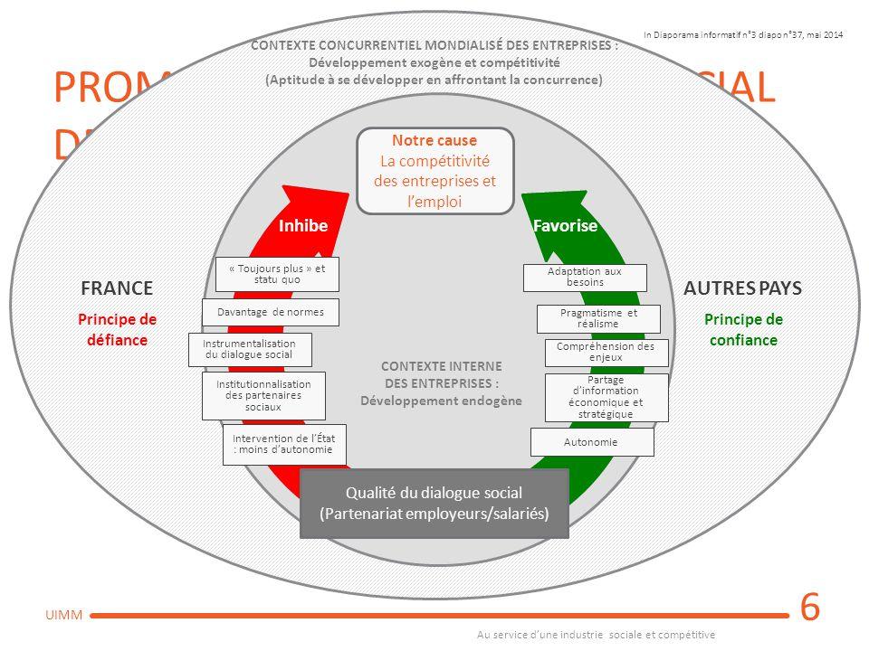 Au service d'une industrie sociale et compétitive UIMM RECUEIL DES BESOINS 1.Comprendre la complexité du système  Il s'est agit de questionner la raison d'être du dispositif conventionnel dans le contexte actuel des entreprises pour identifier les besoins, les analyser et les comparer avec d'autres systèmes français et étrangers.