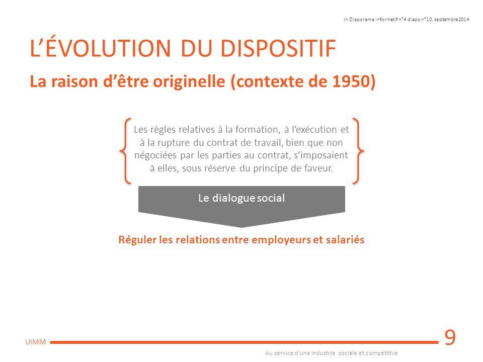 Au service d'une industrie sociale et compétitive UIMM L'ÉVOLUTION DU DISPOSITIF 9 La raison d'être originelle (contexte de 1950) Le dialogue social R