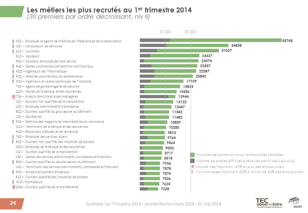24 Les métiers les plus recrutés au 1 er trimestre 2014 (30 premiers par ordre décroissant, niv II) Volume de postes difficiles à recruter parmi ceux pourvus Volumes de postes pourvus / embauches réalisées !.