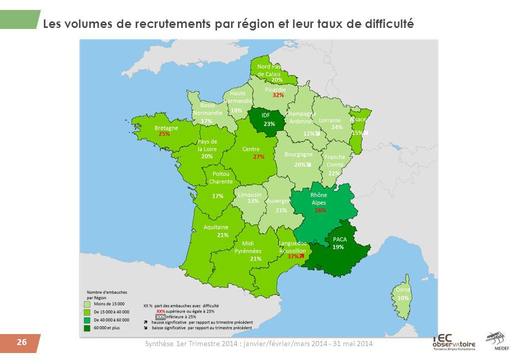 26 Les volumes de recrutements par région et leur taux de difficulté Synthèse 1er Trimestre 2014 : janvier/février/mars 2014 - 31 mai 2014