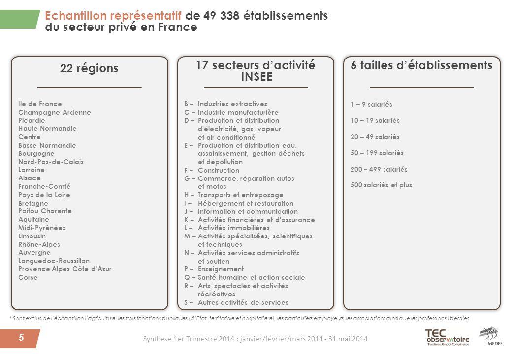 Echantillon représentatif de 49 338 établissements du secteur privé en France 5 * Sont exclus de l'échantillon l'agriculture, les trois fonctions publ