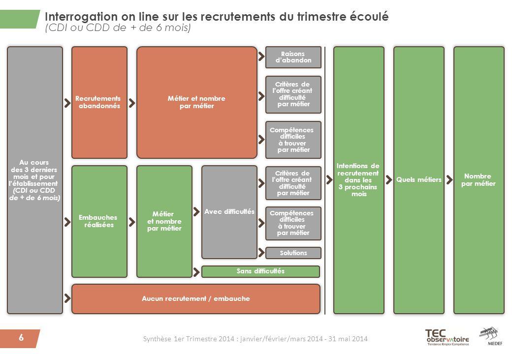 Interrogation on line sur les recrutements du trimestre écoulé (CDI ou CDD de + de 6 mois) 6 Au cours des 3 derniers mois et pour l'établissement (CDI