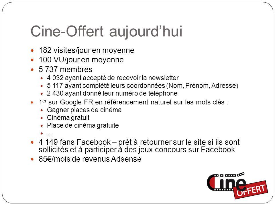 Cine-Offert aujourd'hui