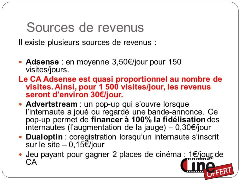 Sources de revenus Il existe plusieurs sources de revenus : Adsense : en moyenne 3,50€/jour pour 150 visites/jours.