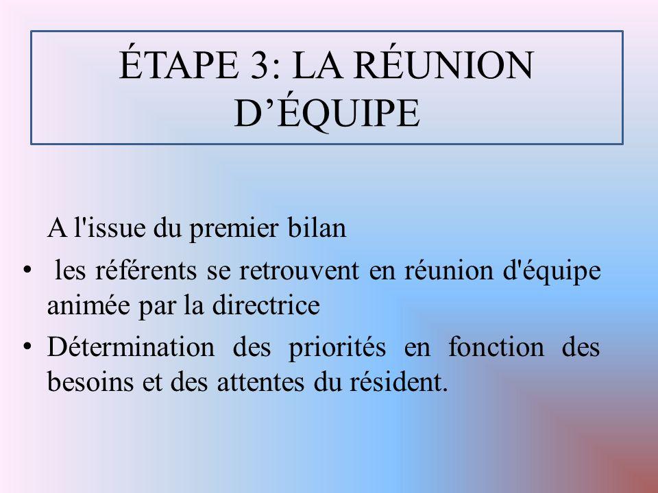 ÉTAPE 3: LA RÉUNION D'ÉQUIPE A l issue du premier bilan les référents se retrouvent en réunion d équipe animée par la directrice Détermination des priorités en fonction des besoins et des attentes du résident.