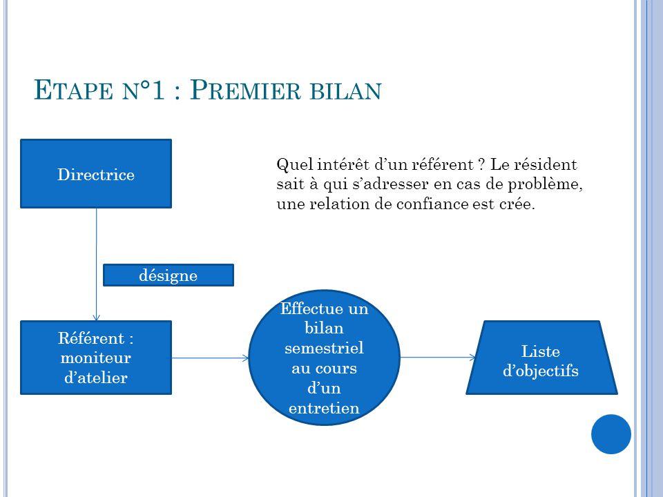 E TAPE N °2 Référents Réunion d'équipe Directrice participeanimée par Priorités fixe