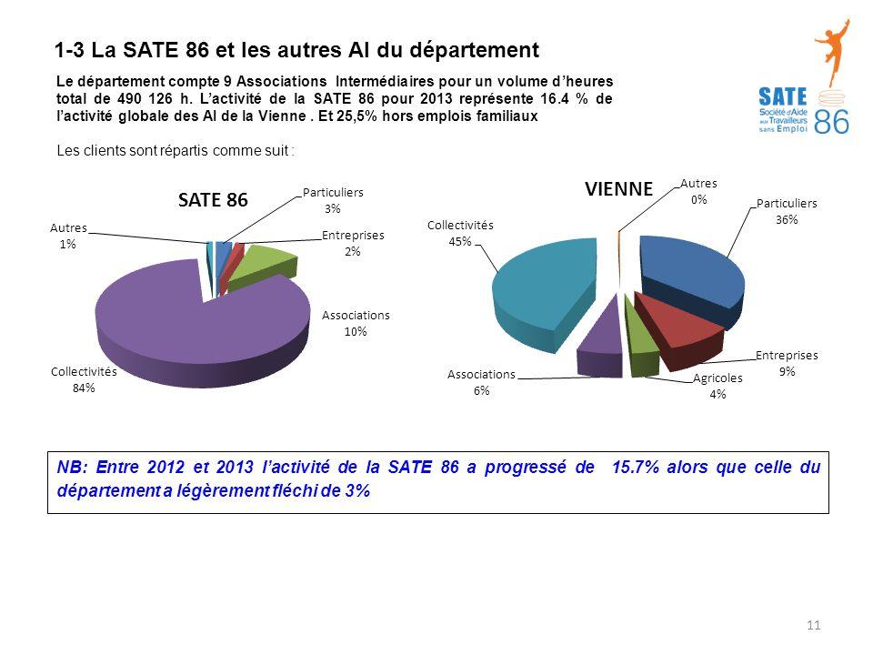 1-3 La SATE 86 et les autres AI du département Le département compte 9 Associations Intermédiaires pour un volume d'heures total de 490 126 h.