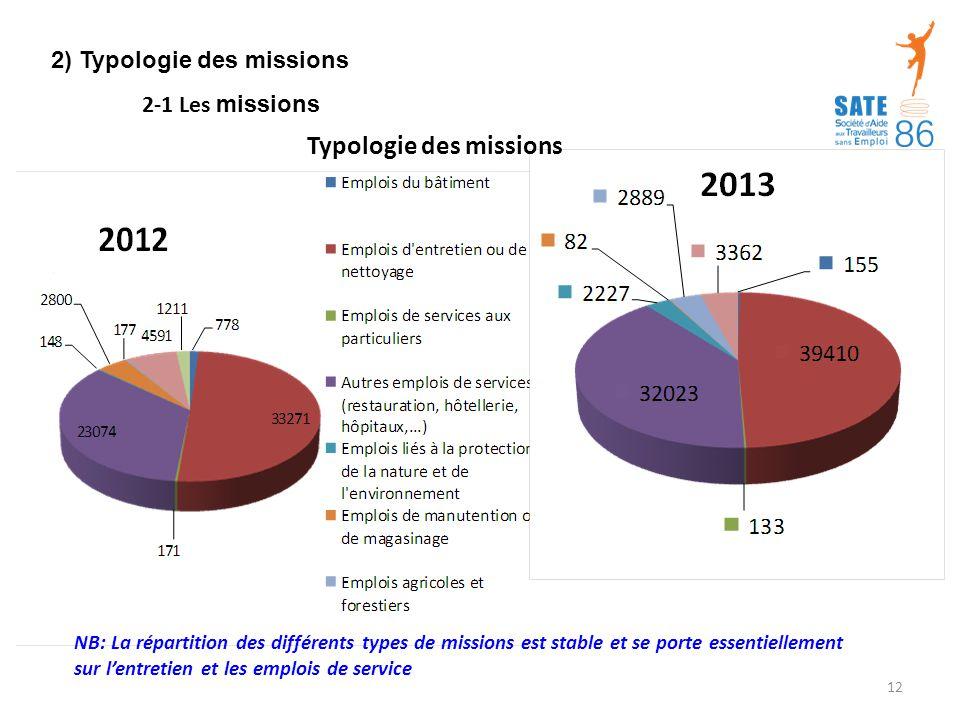 2) Typologie des missions Typologie des missions 2-1 Les missions NB: La répartition des différents types de missions est stable et se porte essentiellement sur l'entretien et les emplois de service 12