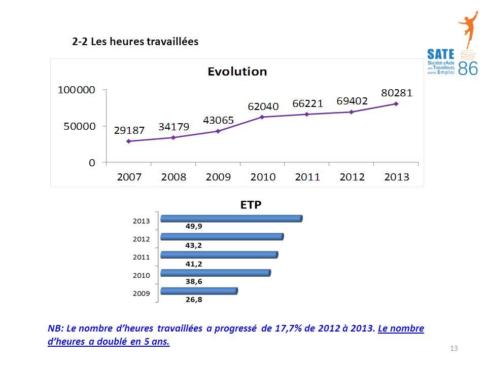 2-2 Les heures travaillées NB: Le nombre d'heures travaillées a progressé de 17,7% de 2012 à 2013.
