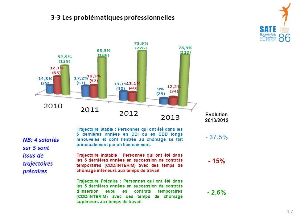 3-3 Les problématiques professionnelles Trajectoire Stable : Personnes qui ont été dans les 5 dernières années en CDI ou en CDD longs renouvelés et dont l'entrée au chômage se fait principalement par un licenciement.