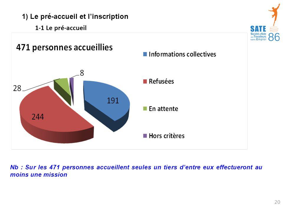 1) Le pré-accueil et l'inscription Nb : Sur les 471 personnes accueillent seules un tiers d'entre eux effectueront au moins une mission 1-1 Le pré-accueil 20