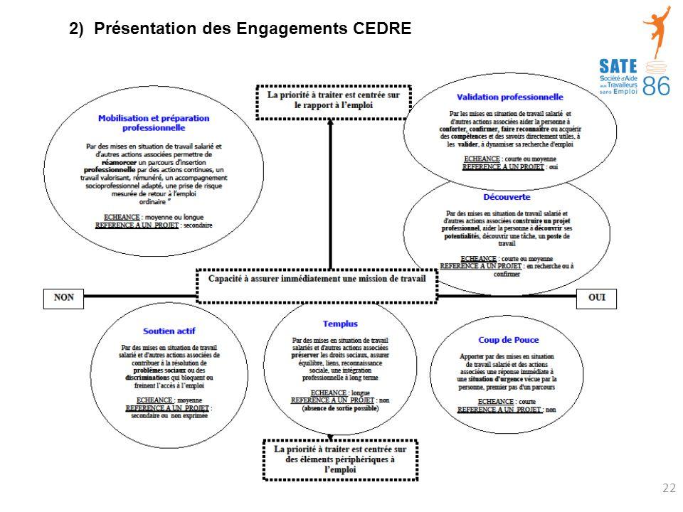 2) Présentation des Engagements CEDRE 22