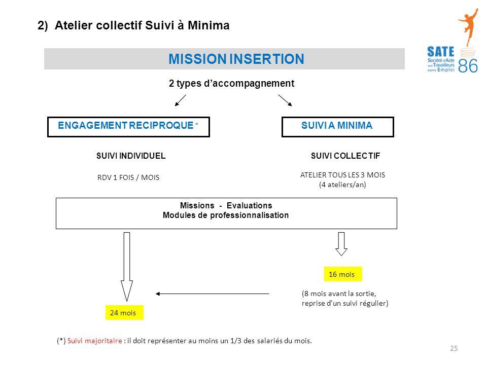 2) Atelier collectif Suivi à Minima ENGAGEMENT RECIPROQUE * SUIVI A MINIMA Missions - Evaluations Modules de professionnalisation 2 types d'accompagnement MISSION INSERTION SUIVI COLLECTIFSUIVI INDIVIDUEL ATELIER TOUS LES 3 MOIS (4 ateliers/an) RDV 1 FOIS / MOIS (8 mois avant la sortie, reprise d'un suivi régulier) 16 mois 24 mois (*) Suivi majoritaire : il doit représenter au moins un 1/3 des salariés du mois.
