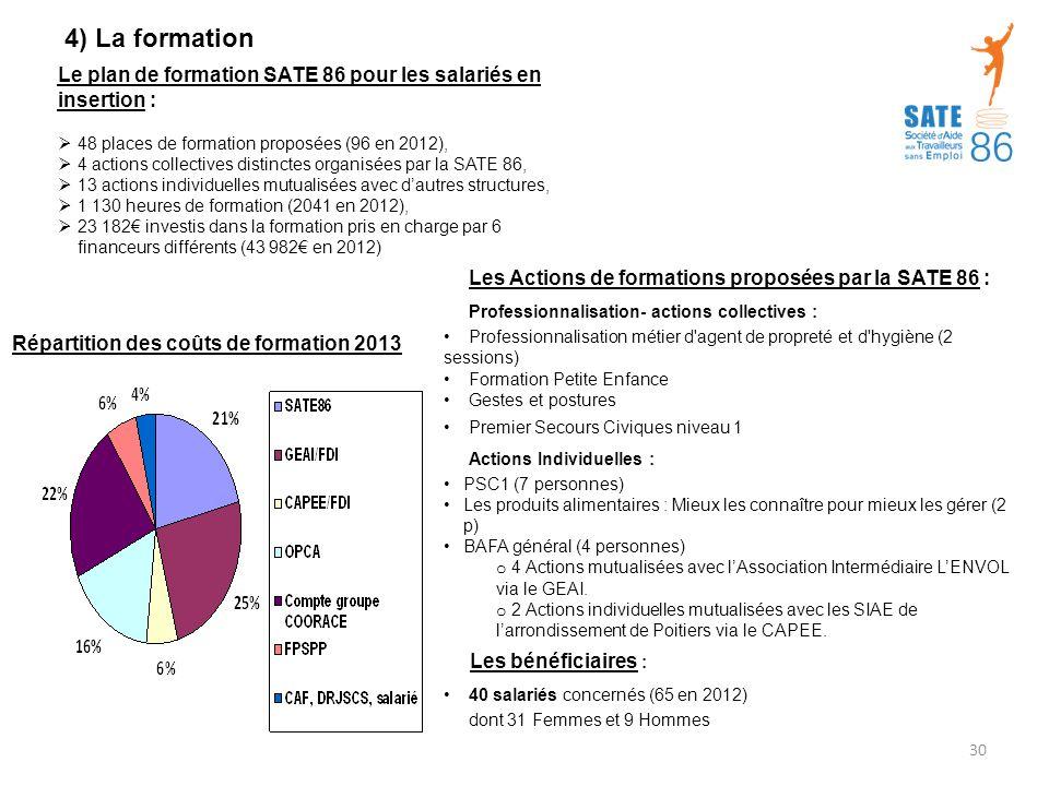 4) La formation Le plan de formation SATE 86 pour les salariés en insertion :  48 places de formation proposées (96 en 2012),  4 actions collectives distinctes organisées par la SATE 86,  13 actions individuelles mutualisées avec d'autres structures,  1 130 heures de formation (2041 en 2012),  23 182€ investis dans la formation pris en charge par 6 financeurs différents (43 982€ en 2012) Les Actions de formations proposées par la SATE 86 : Professionnalisation- actions collectives : Professionnalisation métier d agent de propreté et d hygiène (2 sessions) Formation Petite Enfance Gestes et postures Premier Secours Civiques niveau 1 Actions Individuelles : PSC1 (7 personnes) Les produits alimentaires : Mieux les connaître pour mieux les gérer (2 p) BAFA général (4 personnes) o 4 Actions mutualisées avec l'Association Intermédiaire L'ENVOL via le GEAI.