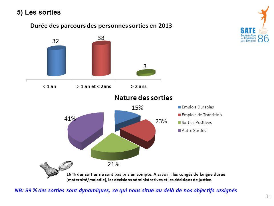 5) Les sorties NB: 59 % des sorties sont dynamiques, ce qui nous situe au delà de nos objectifs assignés 31