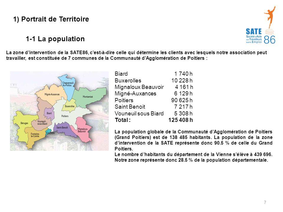 La zone d'intervention de la SATE86, c'est-à-dire celle qui détermine les clients avec lesquels notre association peut travailler, est constituée de 7 communes de la Communauté d'Agglomération de Poitiers : Biard 1 740 h Buxerolles 10 228 h Mignaloux Beauvoir 4 161 h Migné-Auxances 6 129 h Poitiers 90 625 h Saint Benoit 7 217 h Vouneuil sous Biard 5 308 h Total : 125 408 h La population globale de la Communauté d'Agglomération de Poitiers (Grand Poitiers) est de 138 485 habitants.