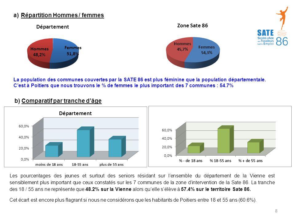 a)Répartition Hommes / femmes La population des communes couvertes par la SATE 86 est plus féminine que la population départementale.