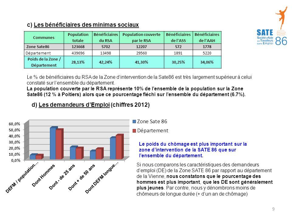 Communes Population totale Bénéficiaires du RSA Population couverte par le RSA Bénéficiaires de l ASS Bénéficiaires de l AAH Zone Sate86 1236685702122075721778 Département 439696134982956018915220 Poids de la Zone / Département 28,13%42,24%41,30%30,25%34,06% c) Les bénéficiaires des minimas sociaux Le % de bénéficiaires du RSA de la Zone d'intervention de la Sate86 est très largement supérieur à celui constaté sur l'ensemble du département.