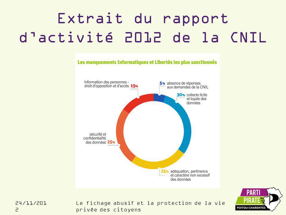 Le fichage abusif et la protection de la vie privée des citoyens 24/11/201 2 Extrait du rapport d'activité 2012 de la CNIL