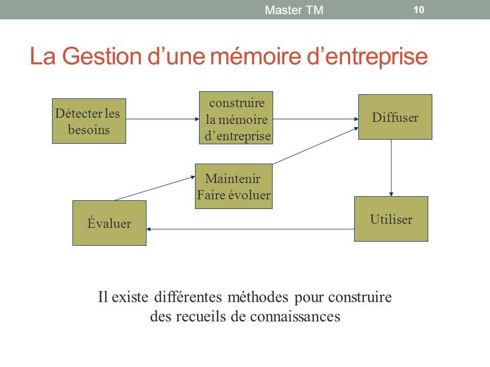 La Gestion d'une mémoire d'entreprise Master TM 10 Il existe différentes méthodes pour construire des recueils de connaissances Détecter les besoins Évaluer Maintenir Faire évoluer construire la mémoire d'entreprise Utiliser Diffuser