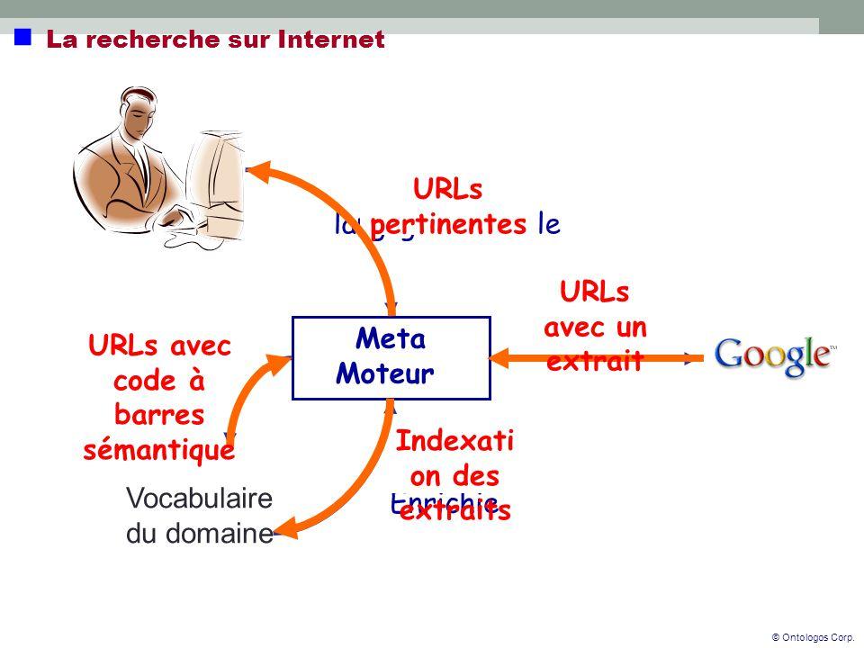 Requête Enrichie Indexati on des extraits Requête en langage naturelle URLs pertinentes Meta Moteur URLs avec code à barres sémantique URLs avec un extrait © Ontologos Corp.