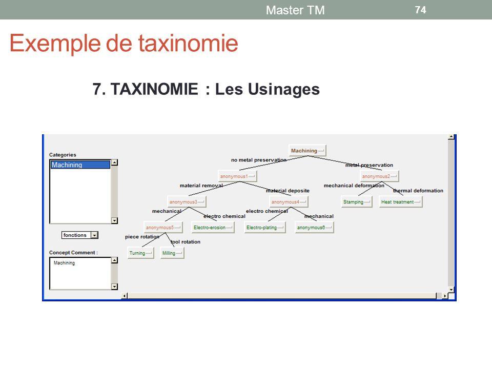 Exemple de taxinomie Master TM 74 7. TAXINOMIE : Les Usinages