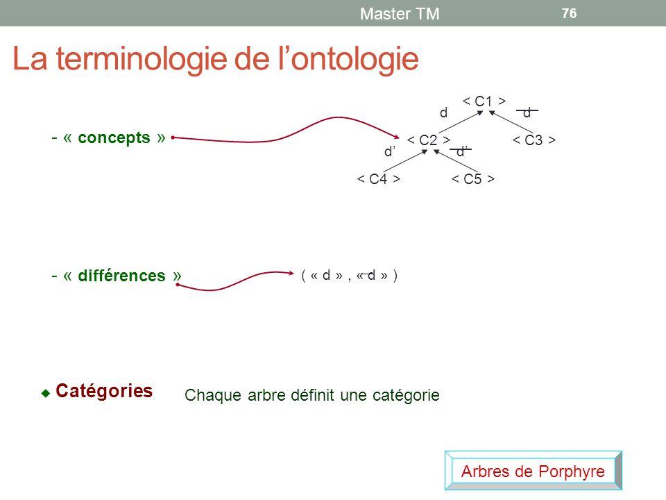 La terminologie de l'ontologie Master TM 76 - « concepts » - « différences » dd d' ( « d », « d » )  Catégories Chaque arbre définit une catégorie Arbres de Porphyre