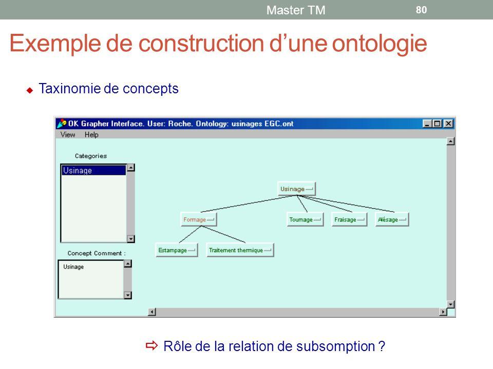 Exemple de construction d'une ontologie Master TM 80  Taxinomie de concepts  Rôle de la relation de subsomption ?