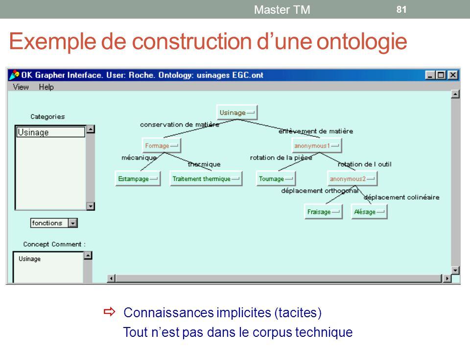 Exemple de construction d'une ontologie Master TM 81  Connaissances implicites (tacites) Tout n'est pas dans le corpus technique