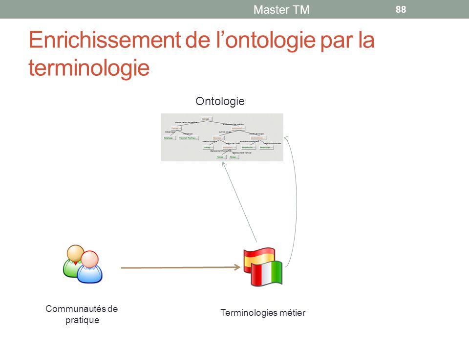 Enrichissement de l'ontologie par la terminologie Master TM 88 Communautés de pratique Terminologies métier Ontologie
