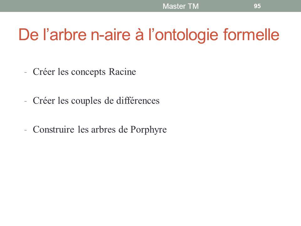 De l'arbre n-aire à l'ontologie formelle - Créer les concepts Racine - Créer les couples de différences - Construire les arbres de Porphyre Master TM 95