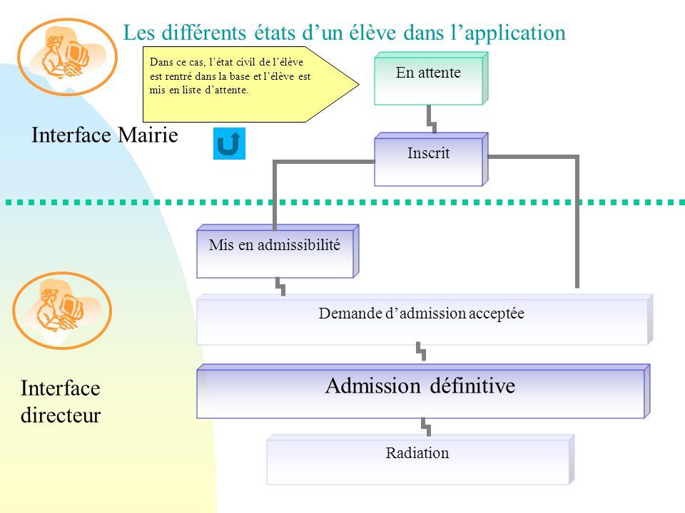 Interface Mairie Interface directeur Les différents états d'un élève dans l'application Dans ce cas, l'état civil de l'élève est rentré dans la base et l'élève est mis en liste d'attente.
