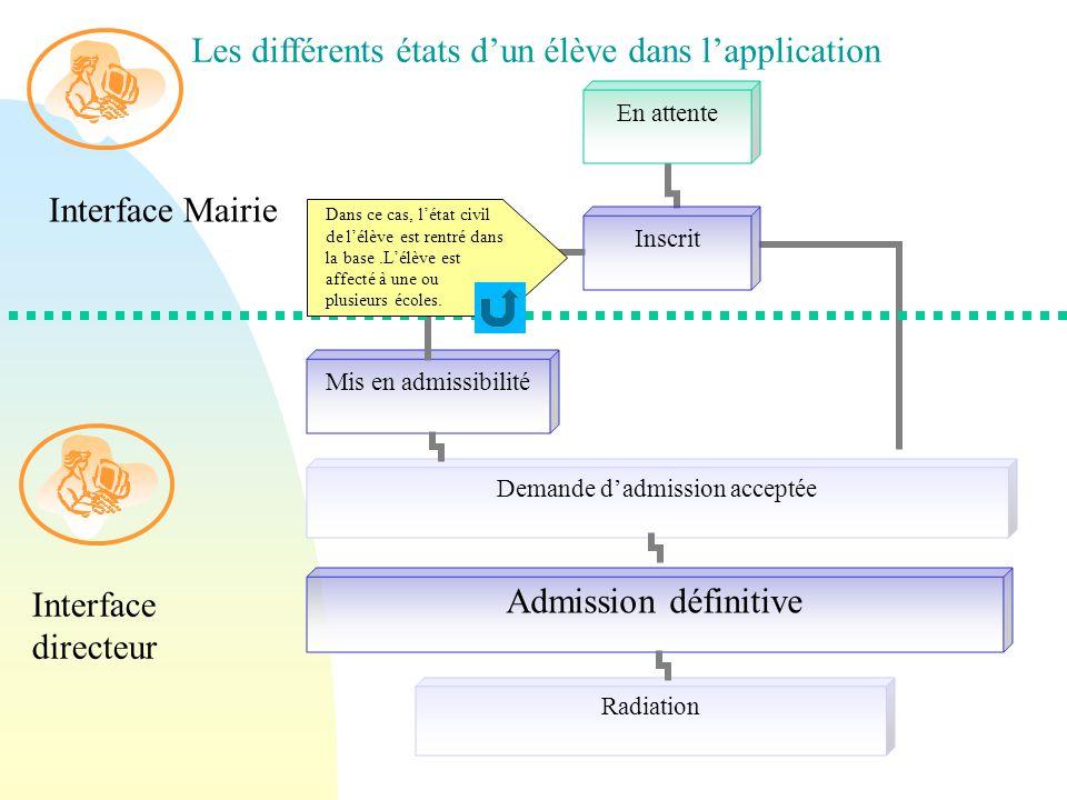 Mis en admissibilité Admission définitive Demande d'admission acceptée Interface Mairie Interface directeur Les différents états d'un élève dans l'application Dans ce cas, l'état civil de l'élève est rentré dans la base.L'élève est affecté à une ou plusieurs écoles.
