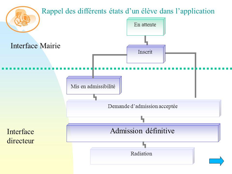 Mis en admissibilité Admission définitive Demande d'admission acceptée Interface Mairie Interface directeur Rappel des différents états d'un élève dans l'application